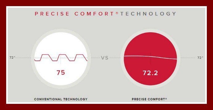 Lennox Precise Comfort Technology | High Tech HVAC System