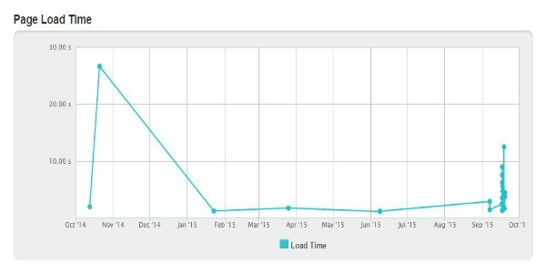 Graph of Website Load Times in Seconds | Courtesy of Pingdom.com